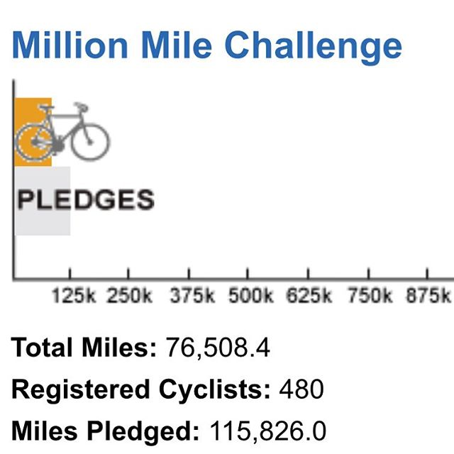 last week of the challenge keep pedaling and logging those miles