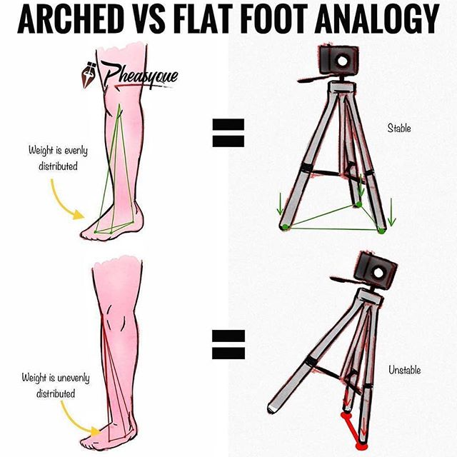 Greatogy From Rengththerapy On The Importance Of A Strong Foundation Arched Feet Vs Flat Feetogy Foot Stability